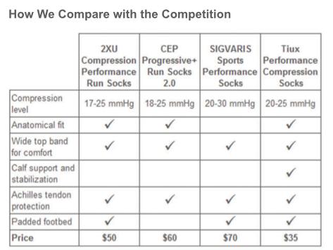 Tiux comparison
